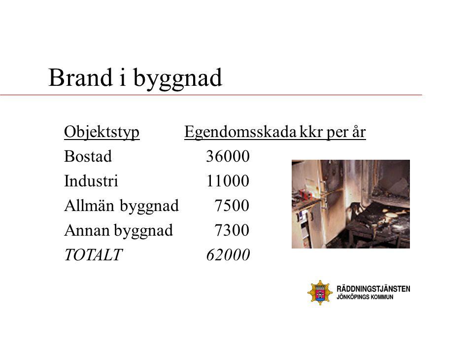 Brand i byggnad Objektstyp Egendomsskada kkr per år Bostad 36000