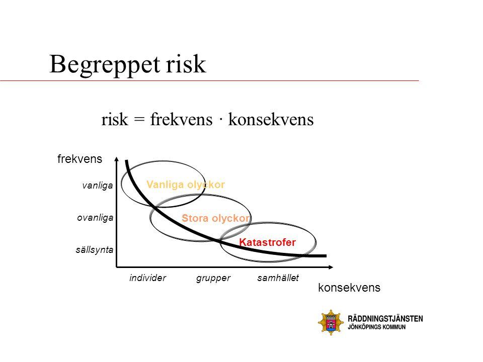 risk = frekvens · konsekvens