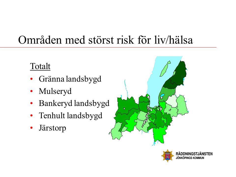 Områden med störst risk för liv/hälsa