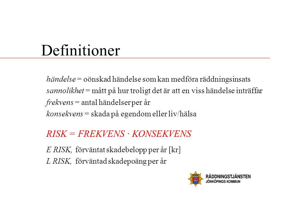 Definitioner RISK = FREKVENS · KONSEKVENS