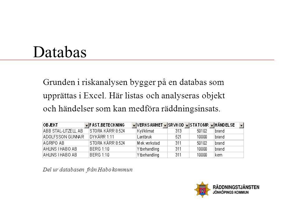 Databas Grunden i riskanalysen bygger på en databas som