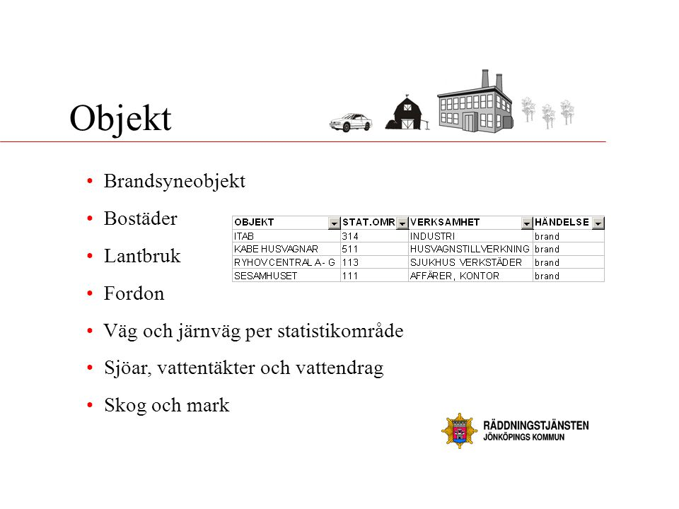 Objekt Brandsyneobjekt Bostäder Lantbruk Fordon