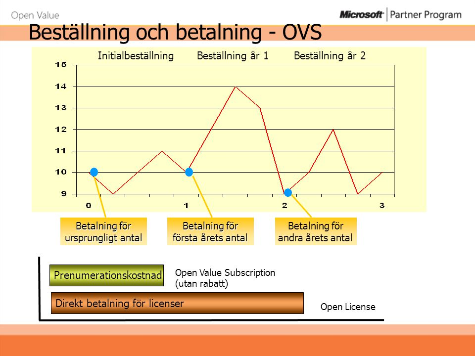 Beställning och betalning - OVS
