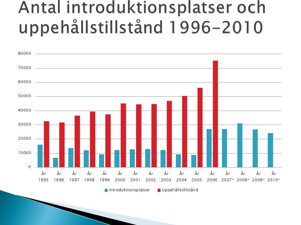 Antal introduktionsplatser och uppehållstillstånd 1996-2010