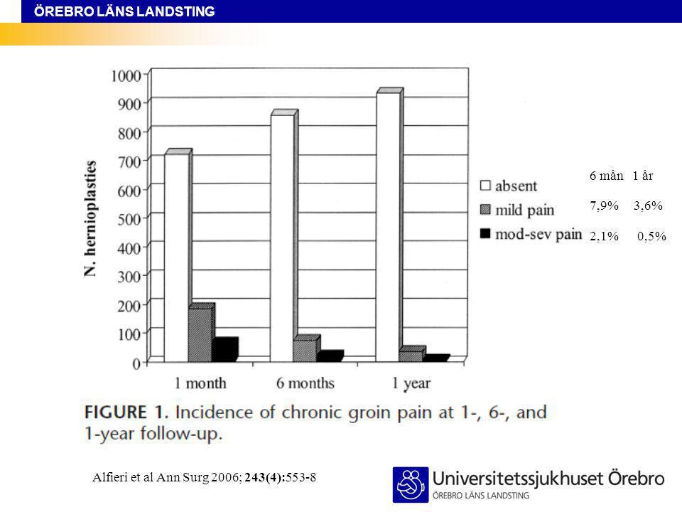 Alfieri et al Ann Surg 2006; 243(4):553-8