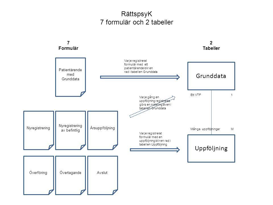 RättspsyK 7 formulär och 2 tabeller