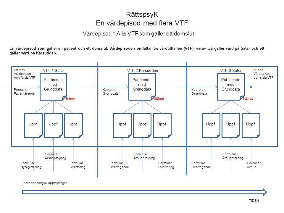 RättspsyK En vårdepisod med flera VTF