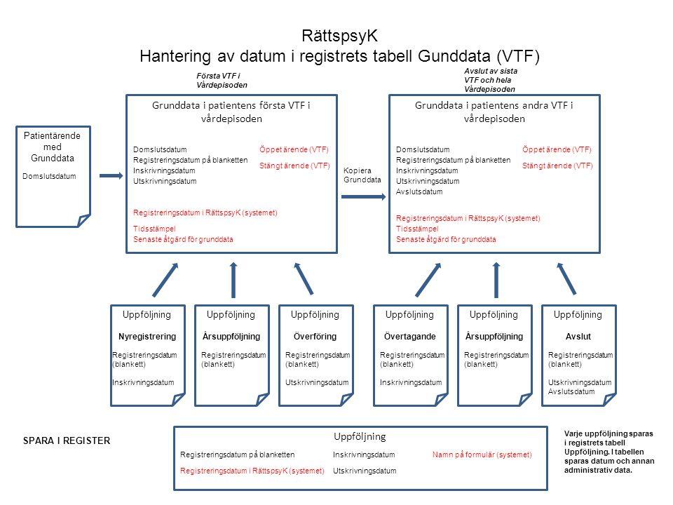 RättspsyK Hantering av datum i registrets tabell Gunddata (VTF)