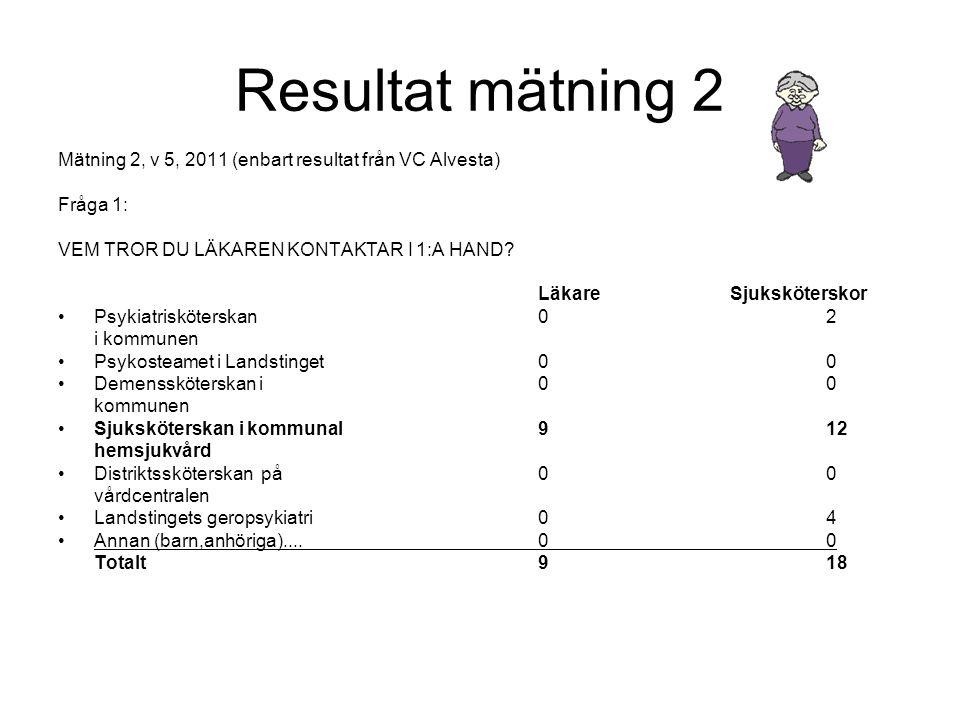 Resultat mätning 2 Mätning 2, v 5, 2011 (enbart resultat från VC Alvesta) Fråga 1: VEM TROR DU LÄKAREN KONTAKTAR I 1:A HAND