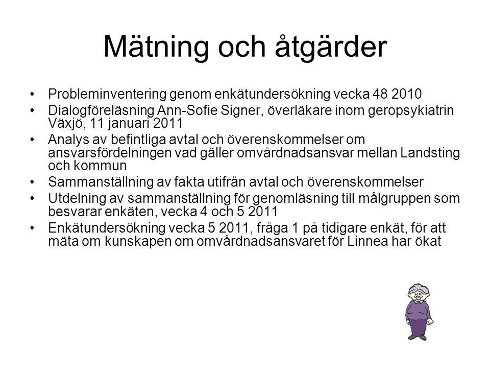 Mätning och åtgärder Probleminventering genom enkätundersökning vecka 48 2010.