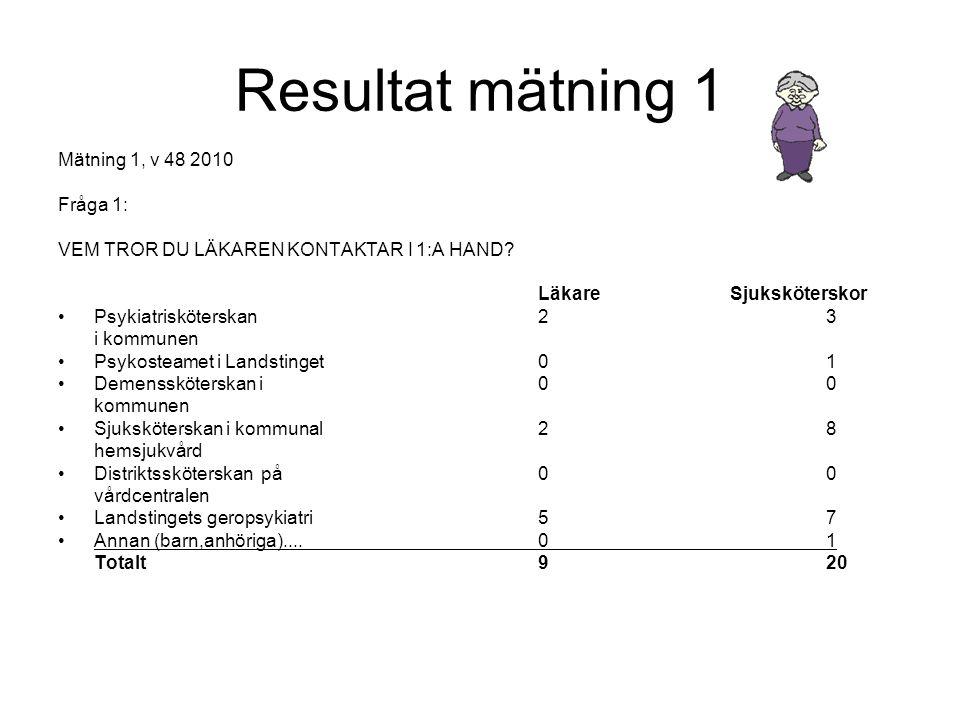 Resultat mätning 1 Mätning 1, v 48 2010 Fråga 1:
