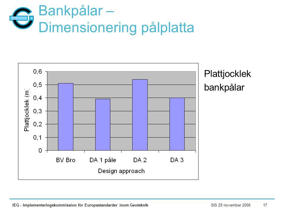 Bankpålar – Dimensionering pålplatta