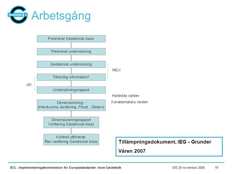 Arbetsgång Tillämpningsdokument, IEG - Grunder Våren 2007