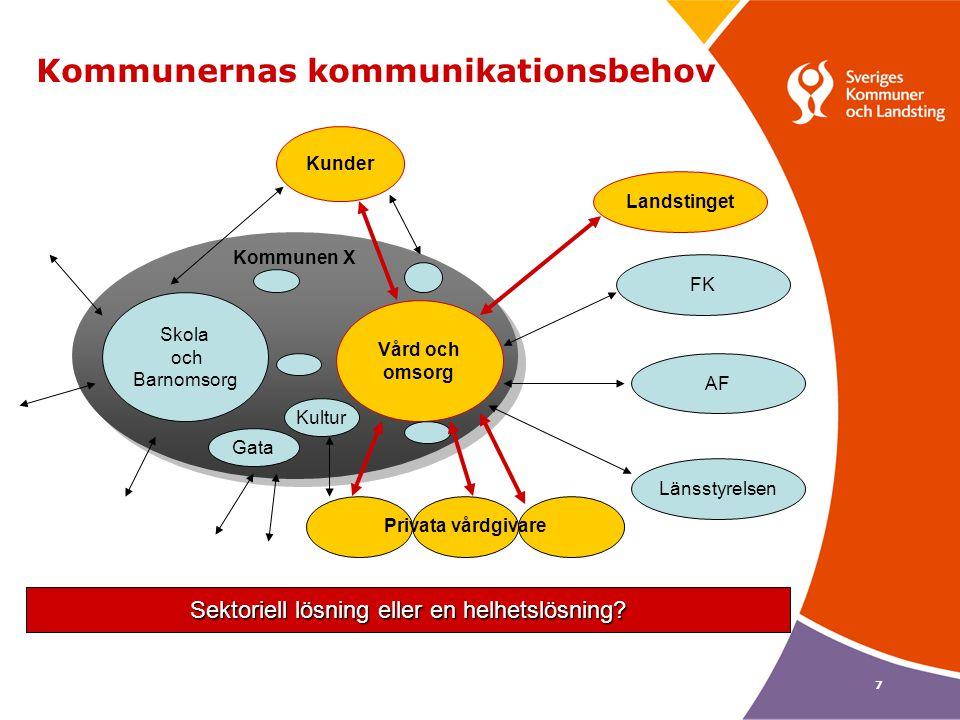 Kommunernas kommunikationsbehov