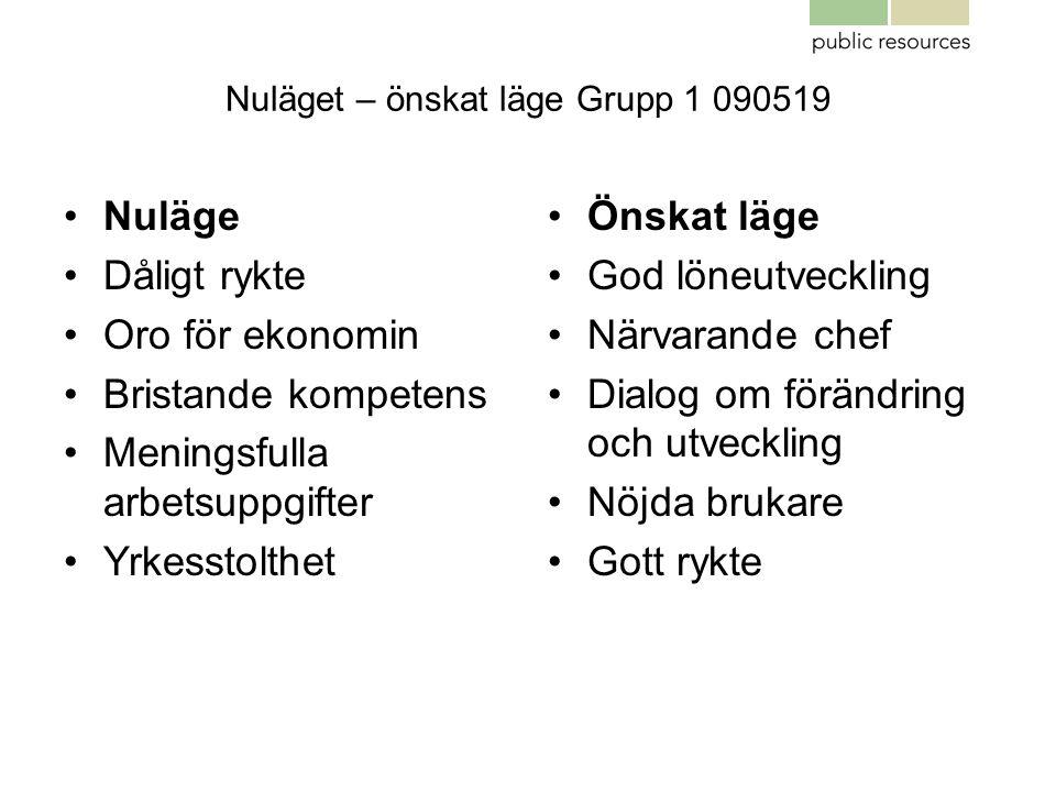 Nuläget – önskat läge Grupp 1 090519