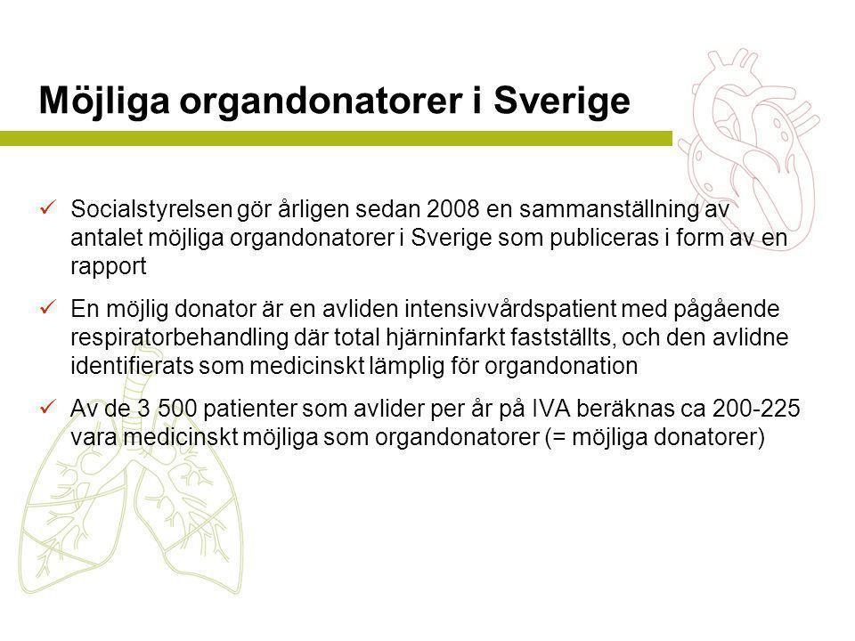 Möjliga organdonatorer i Sverige