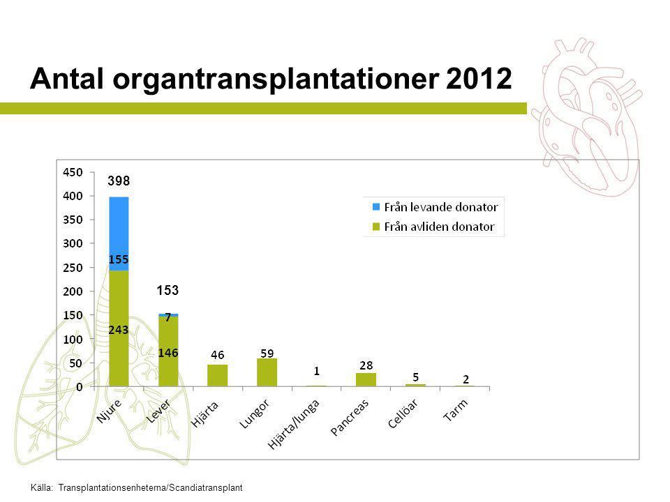 Antal organtransplantationer 2012