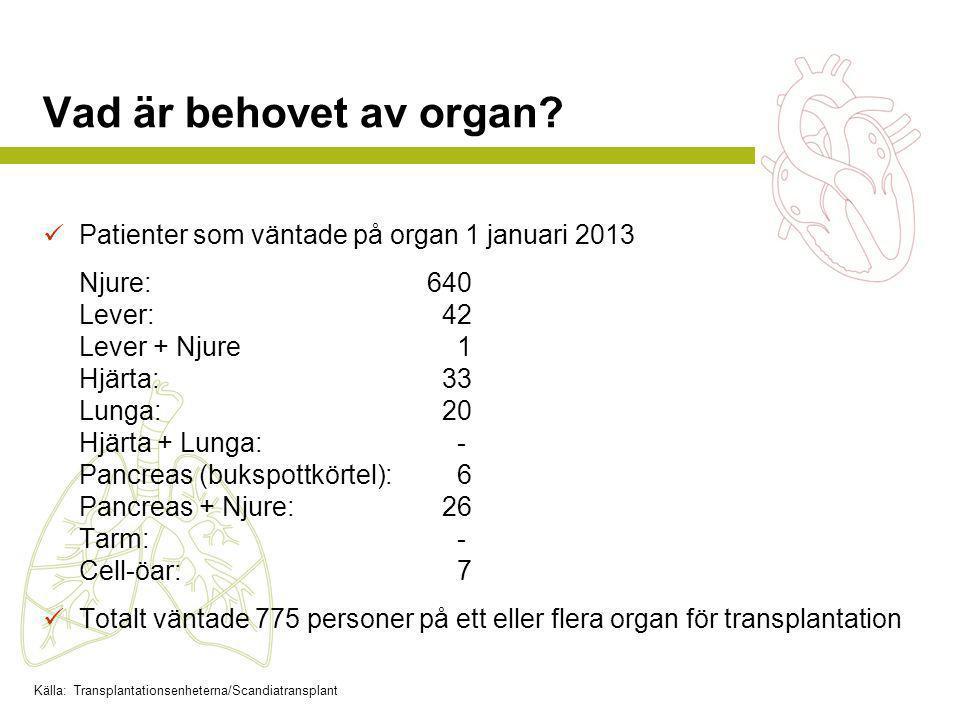 Vad är behovet av organ Patienter som väntade på organ 1 januari 2013
