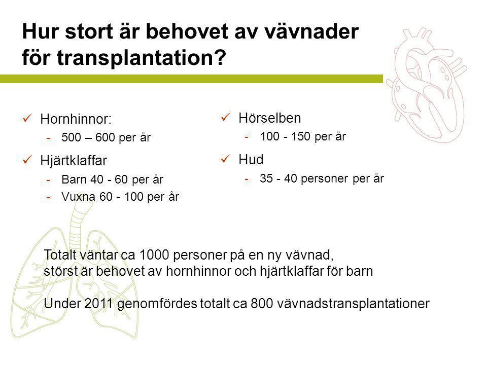 Hur stort är behovet av vävnader för transplantation