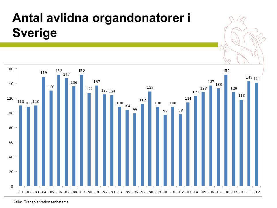 Antal avlidna organdonatorer i Sverige