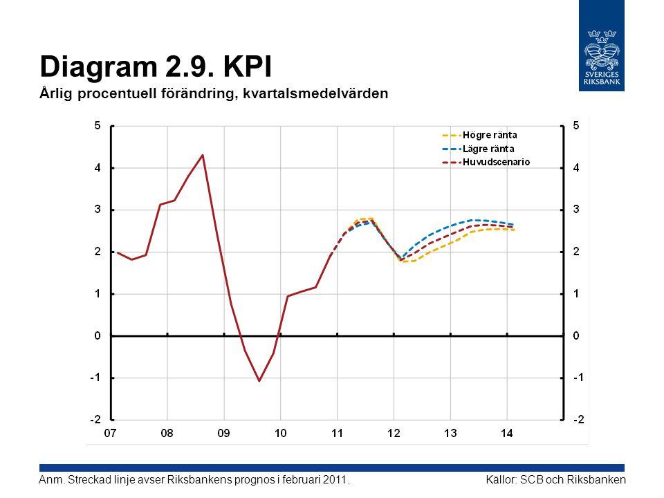 Diagram 2.9. KPI Årlig procentuell förändring, kvartalsmedelvärden
