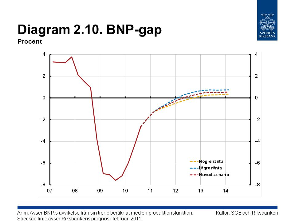 Diagram 2.10. BNP-gap Procent