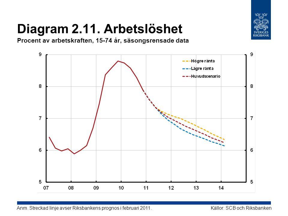 Diagram 2.11. Arbetslöshet Procent av arbetskraften, 15-74 år, säsongsrensade data