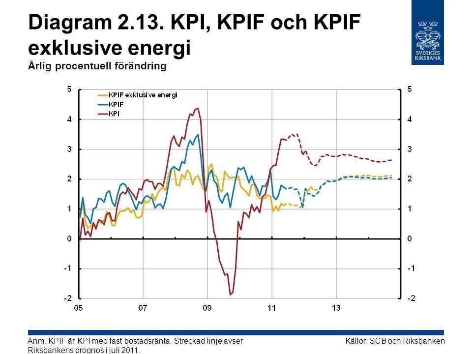Diagram 2.13. KPI, KPIF och KPIF exklusive energi Årlig procentuell förändring