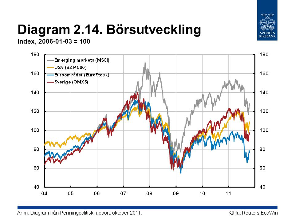 Diagram 2.14. Börsutveckling Index, 2006-01-03 = 100