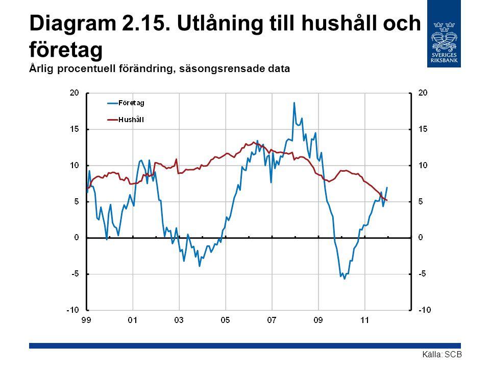 Diagram 2.15. Utlåning till hushåll och företag Årlig procentuell förändring, säsongsrensade data