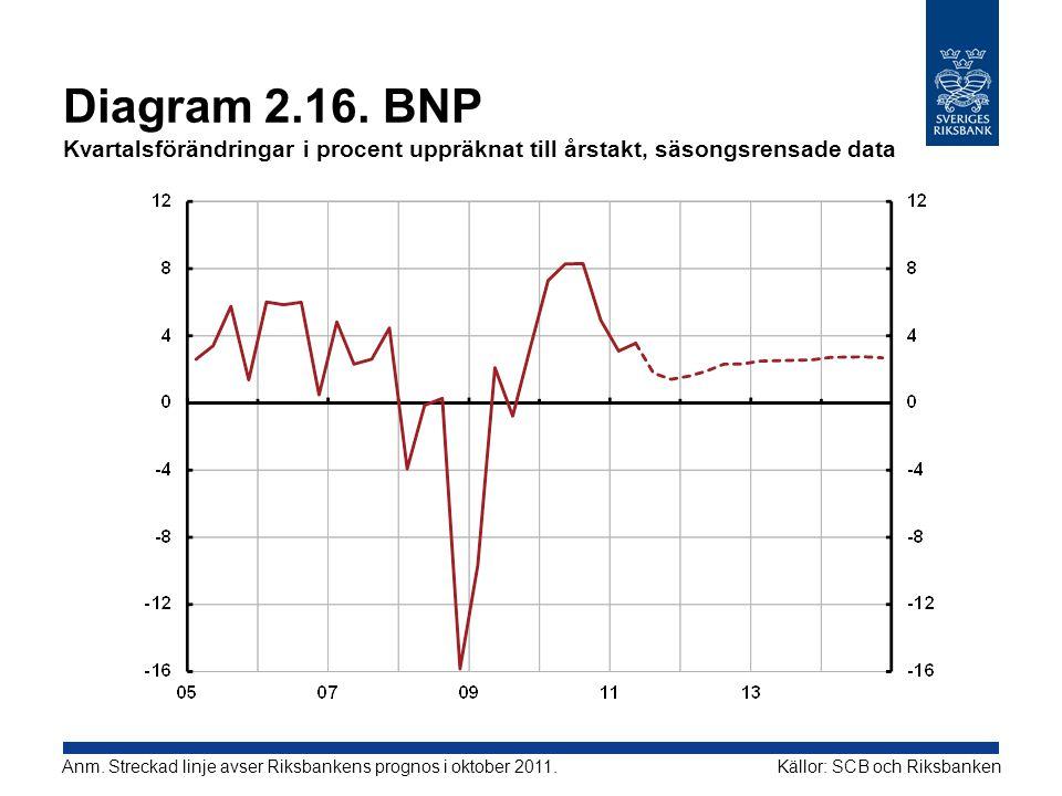 Diagram 2.16. BNP Kvartalsförändringar i procent uppräknat till årstakt, säsongsrensade data
