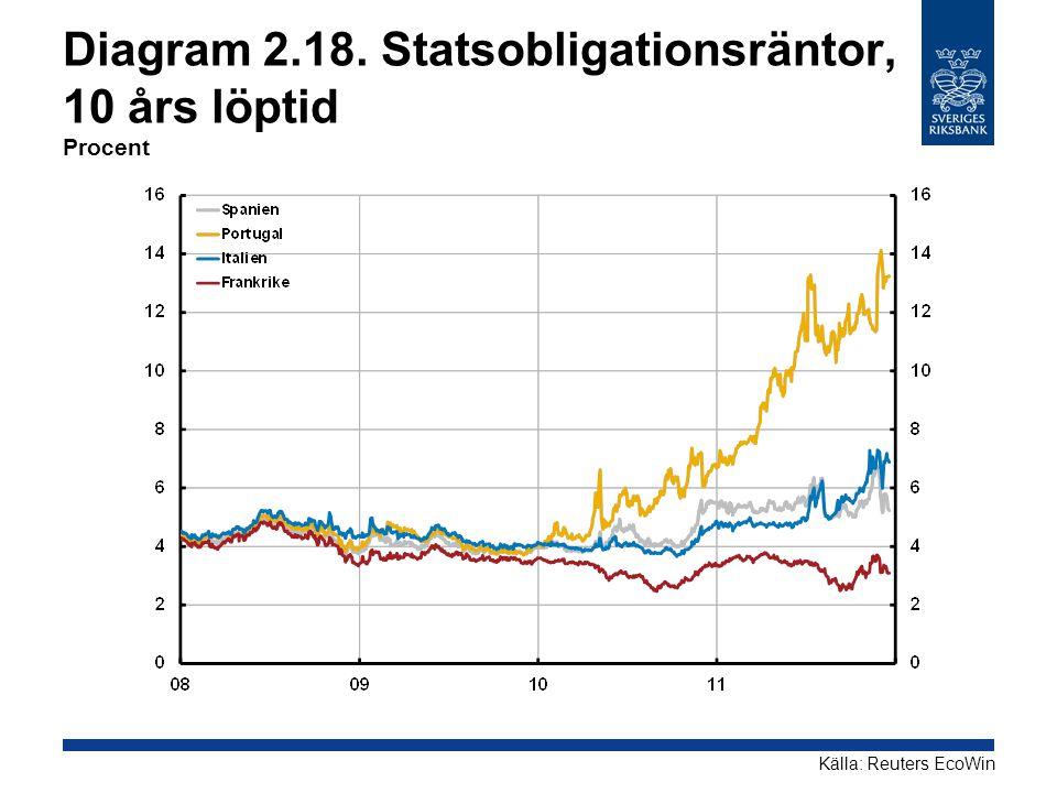 Diagram 2.18. Statsobligationsräntor, 10 års löptid Procent