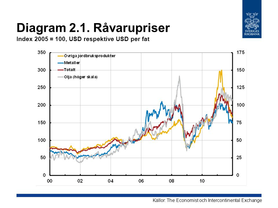 Diagram 2.1. Råvarupriser Index 2005 = 100, USD respektive USD per fat