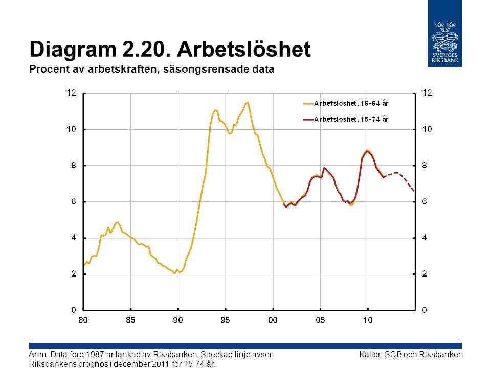 Diagram 2.20. Arbetslöshet Procent av arbetskraften, säsongsrensade data