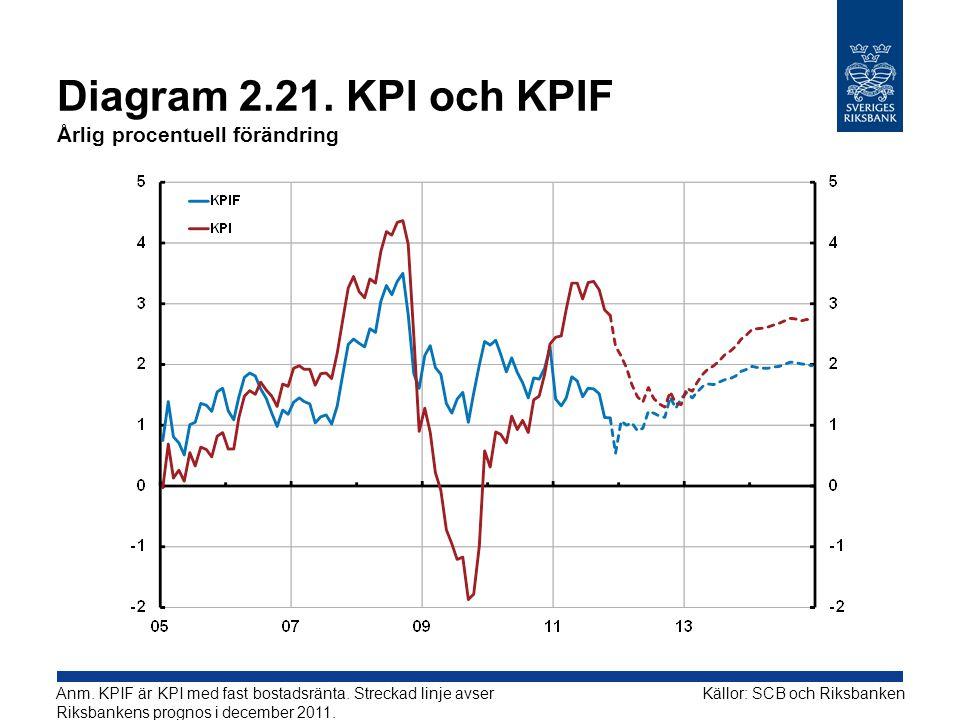 Diagram 2.21. KPI och KPIF Årlig procentuell förändring