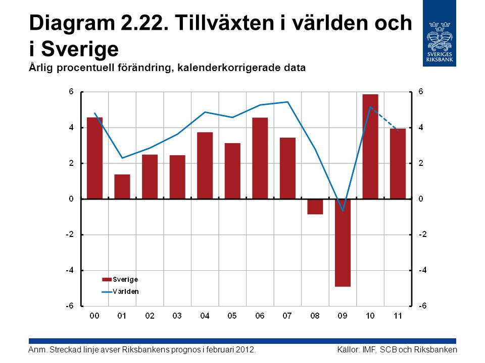 Diagram 2.22. Tillväxten i världen och i Sverige Årlig procentuell förändring, kalenderkorrigerade data