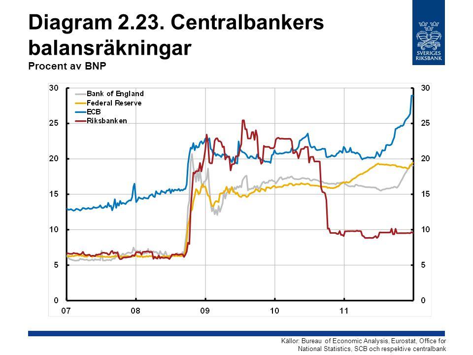 Diagram 2.23. Centralbankers balansräkningar Procent av BNP