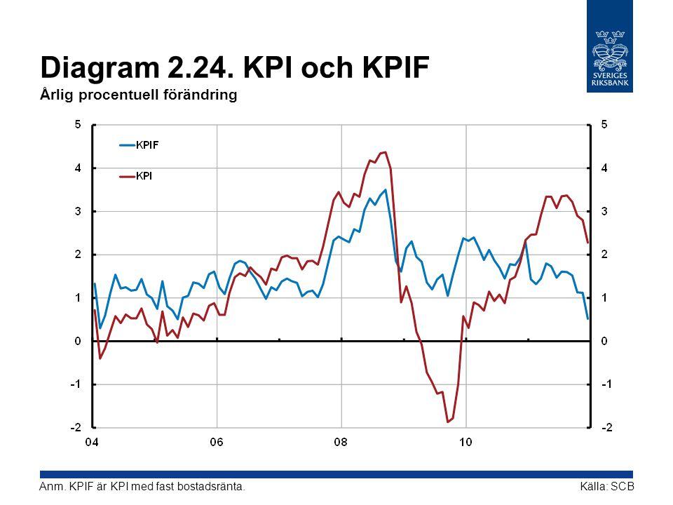 Diagram 2.24. KPI och KPIF Årlig procentuell förändring