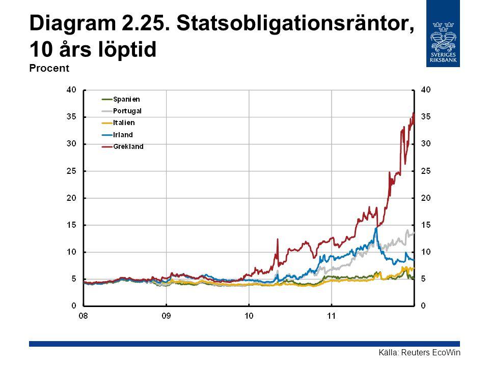 Diagram 2.25. Statsobligationsräntor, 10 års löptid Procent
