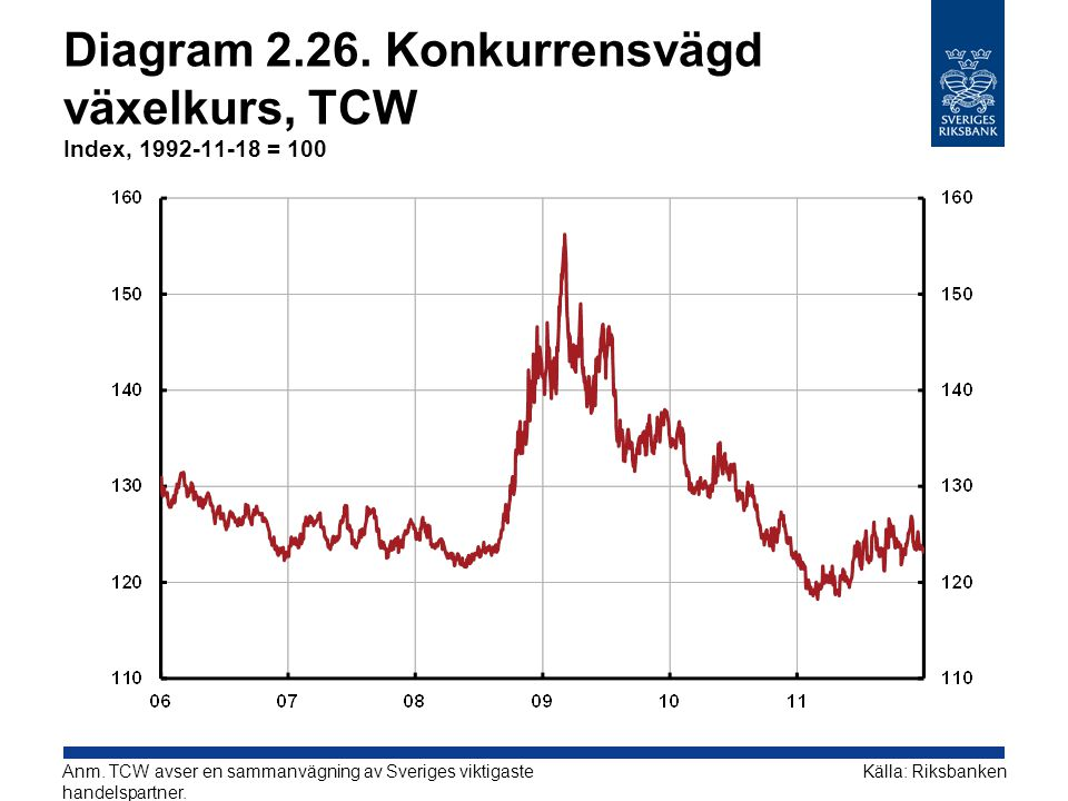 Diagram 2.26. Konkurrensvägd växelkurs, TCW Index, 1992-11-18 = 100