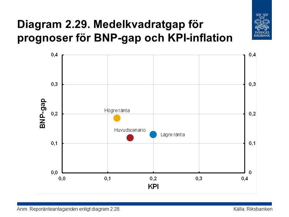 Diagram 2.29. Medelkvadratgap för prognoser för BNP-gap och KPI-inflation