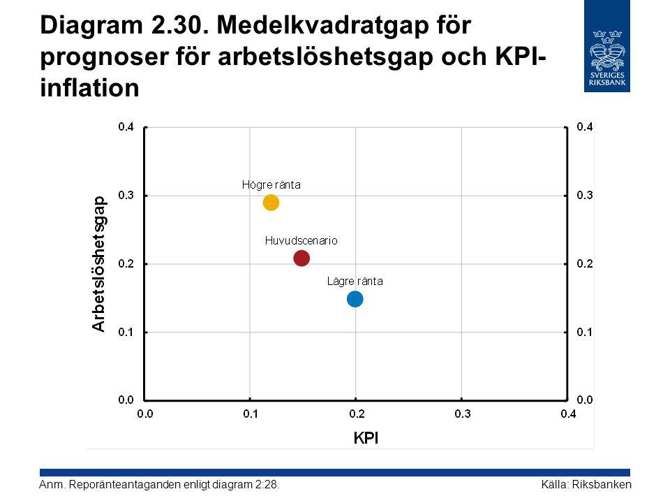 Diagram 2.30. Medelkvadratgap för prognoser för arbetslöshetsgap och KPI-inflation