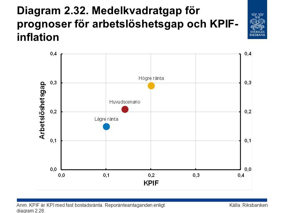 Diagram 2.32. Medelkvadratgap för prognoser för arbetslöshetsgap och KPIF-inflation