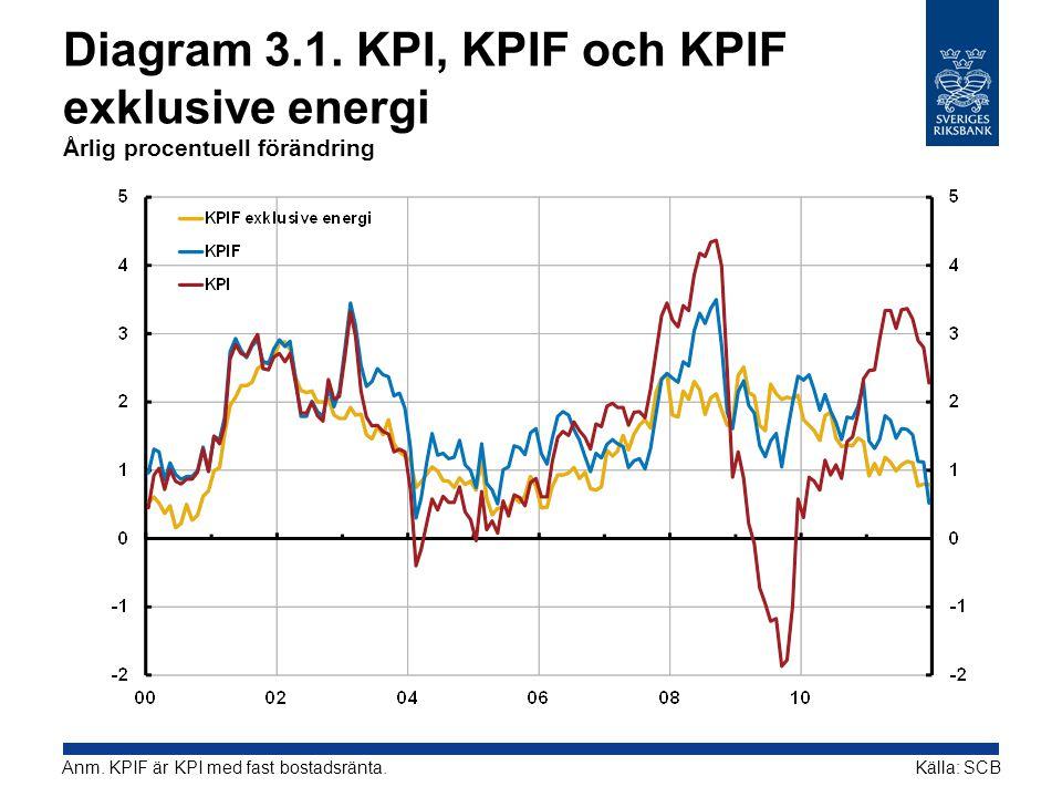 Diagram 3.1. KPI, KPIF och KPIF exklusive energi Årlig procentuell förändring