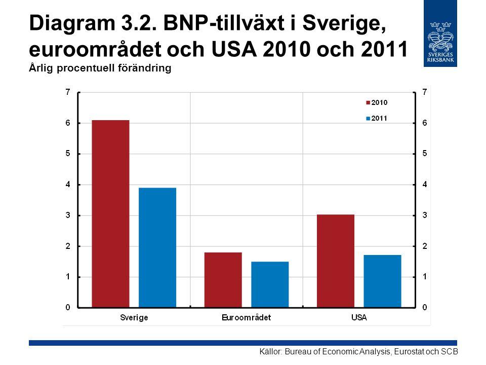 Diagram 3.2. BNP-tillväxt i Sverige, euroområdet och USA 2010 och 2011 Årlig procentuell förändring