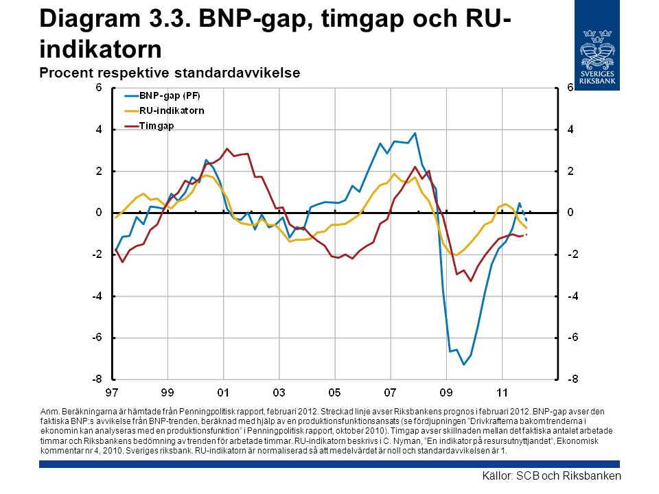 Diagram 3.3. BNP-gap, timgap och RU-indikatorn Procent respektive standardavvikelse