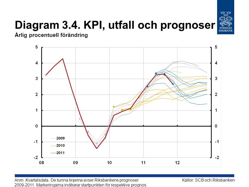 Diagram 3.4. KPI, utfall och prognoser Årlig procentuell förändring