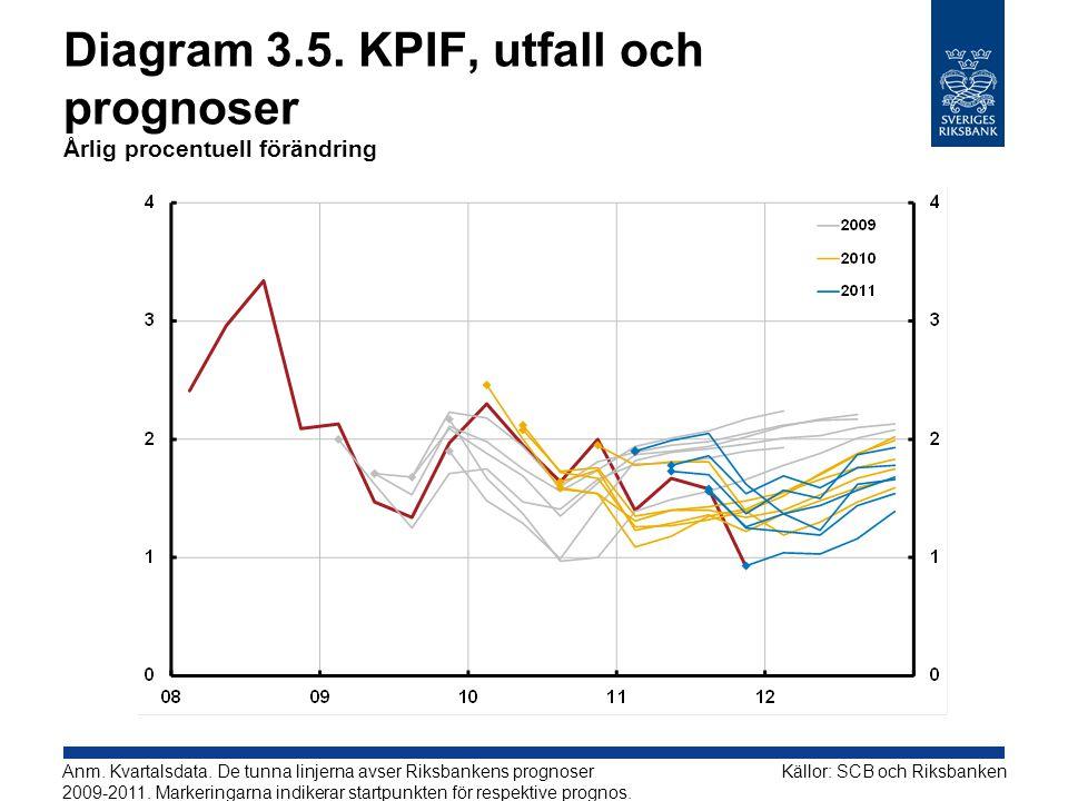 Diagram 3.5. KPIF, utfall och prognoser Årlig procentuell förändring