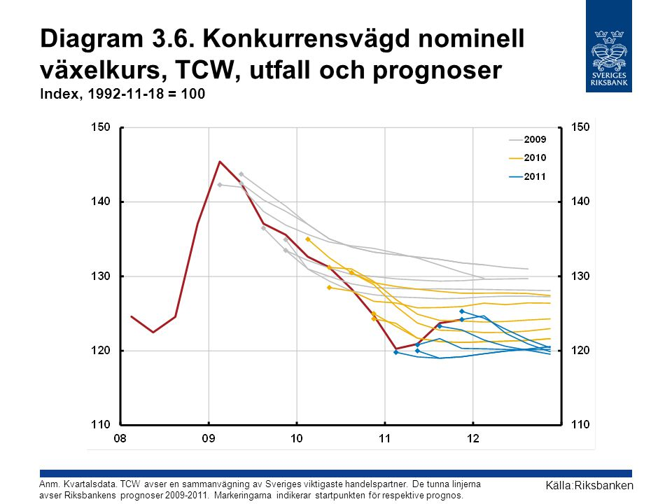 Diagram 3.6. Konkurrensvägd nominell växelkurs, TCW, utfall och prognoser Index, 1992-11-18 = 100