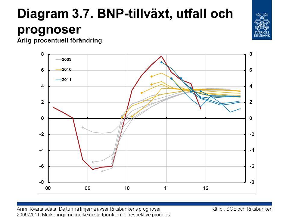 Diagram 3.7. BNP-tillväxt, utfall och prognoser Årlig procentuell förändring